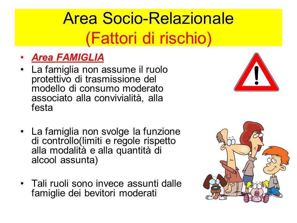 Area Socio-Relazionale (Fattori di rischio) Area FAMIGLIA La famiglia non assume il ruolo protettivo di trasmissione del modello di consumo moderato a