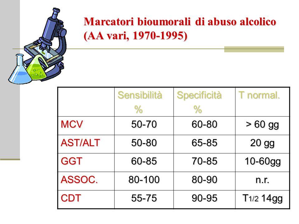 Sensibilità %Specificità % T normal. MCV50-7060-80 > 60 gg AST/ALT50-8065-85 20 gg GGT60-8570-8510-60gg ASSOC.80-10080-90n.r. CDT55-7590-95 T 1/2 14gg