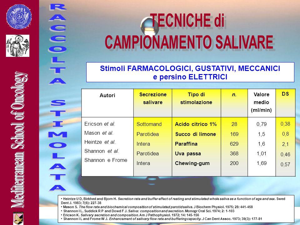 medicinaorale@odonto.unipa.it Stimoli FARMACOLOGICI, GUSTATIVI, MECCANICI e persino ELETTRICI Autori Secrezione salivare Tipo di stimolazione n. Valor