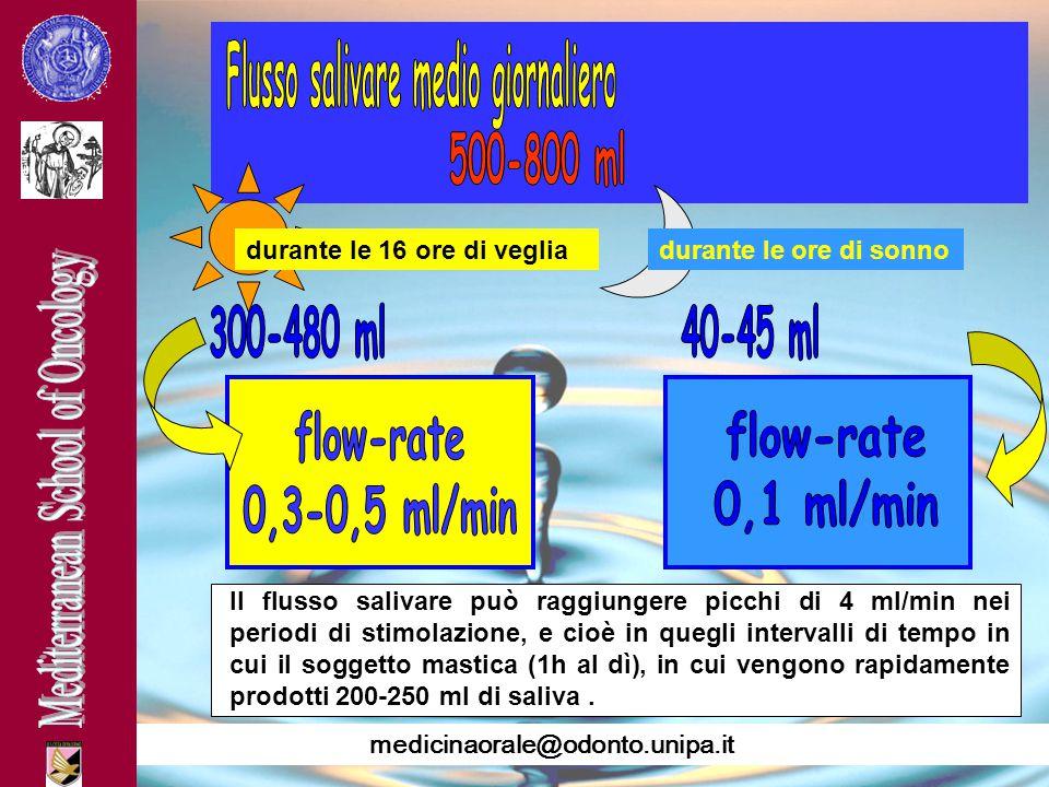medicinaorale@odonto.unipa.it Il flusso salivare può raggiungere picchi di 4 ml/min nei periodi di stimolazione, e cioè in quegli intervalli di tempo