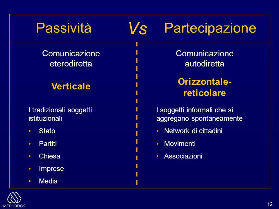 12 Comunicazione eterodiretta Comunicazione autodiretta I tradizionali soggetti istituzionali Stato Partiti Chiesa Imprese Media I soggetti informali