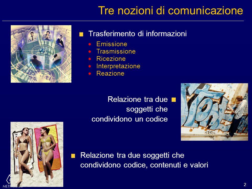 2 Tre nozioni di comunicazione Trasferimento di informazioni  Emissione  Trasmissione  Ricezione  Interpretazione  Reazione Relazione tra due sog