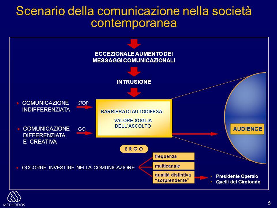 5 ECCEZIONALE AUMENTO DEI MESSAGGI COMUNICAZIONALI INTRUSIONE  COMUNICAZIONE INDIFFERENZIATA  COMUNICAZIONE DIFFERENZIATA E CREATIVA STOP GO BARRIER
