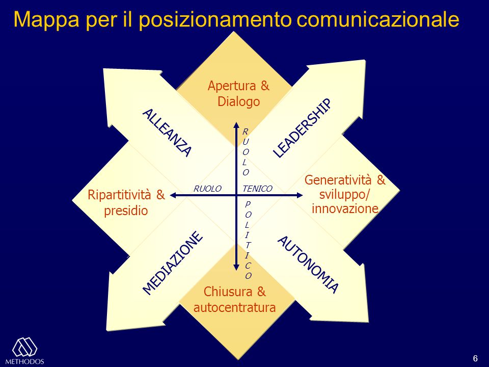 6 Mappa per il posizionamento comunicazionale Ripartitività & presidio Generatività & sviluppo/ innovazione ALLEANZA AUTONOMIA LEADERSHIP MEDIAZIONE R