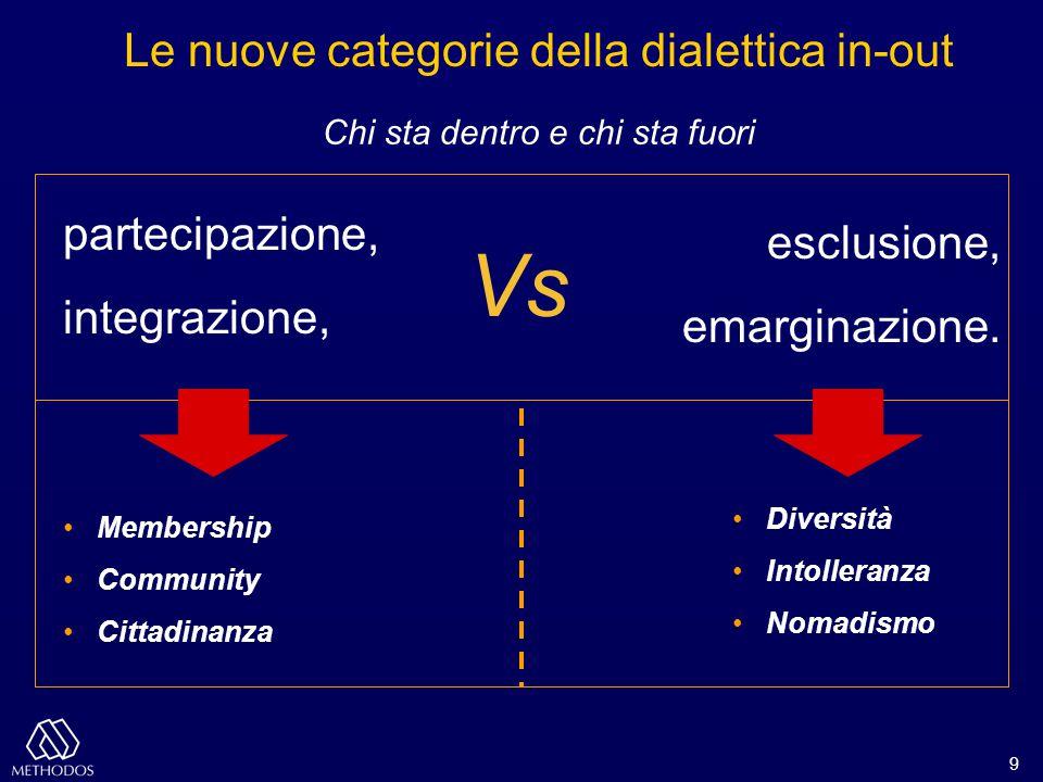 9 esclusione, emarginazione. partecipazione, integrazione, Le nuove categorie della dialettica in-out Vs Membership Community Cittadinanza Diversità I