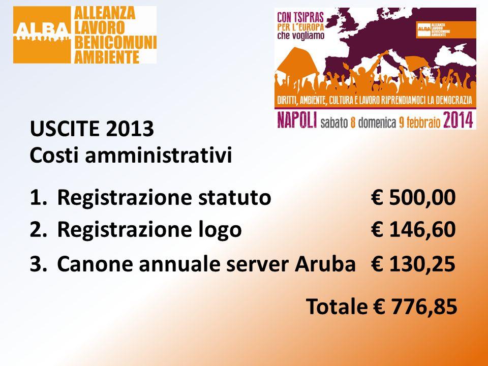 USCITE 2013 Costi amministrativi 1.Registrazione statuto € 500,00 2.Registrazione logo€ 146,60 3.Canone annuale server Aruba€ 130,25 Totale € 776,85