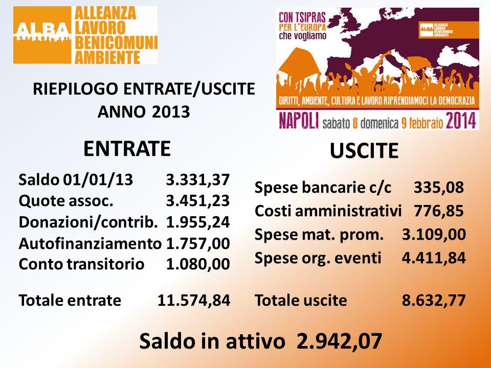 RIEPILOGO ENTRATE/USCITE ANNO 2013 ENTRATE Saldo 01/01/133.331,37 Quote assoc. 3.451,23 Donazioni/contrib.1.955,24 Autofinanziamento1.757,00 Conto tra