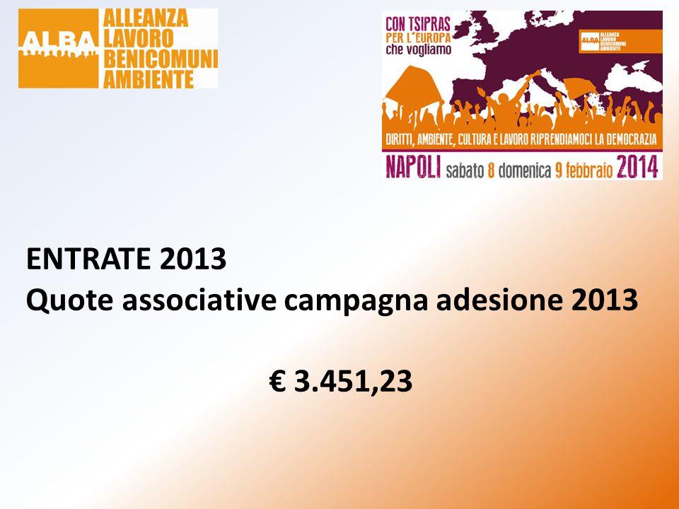ENTRATE 2013 Donazioni/Contributi volontari da c/c Banca Popolare Etica e da Paypal 1.055 da c/c € 1.955,24 900,24 da Paypal