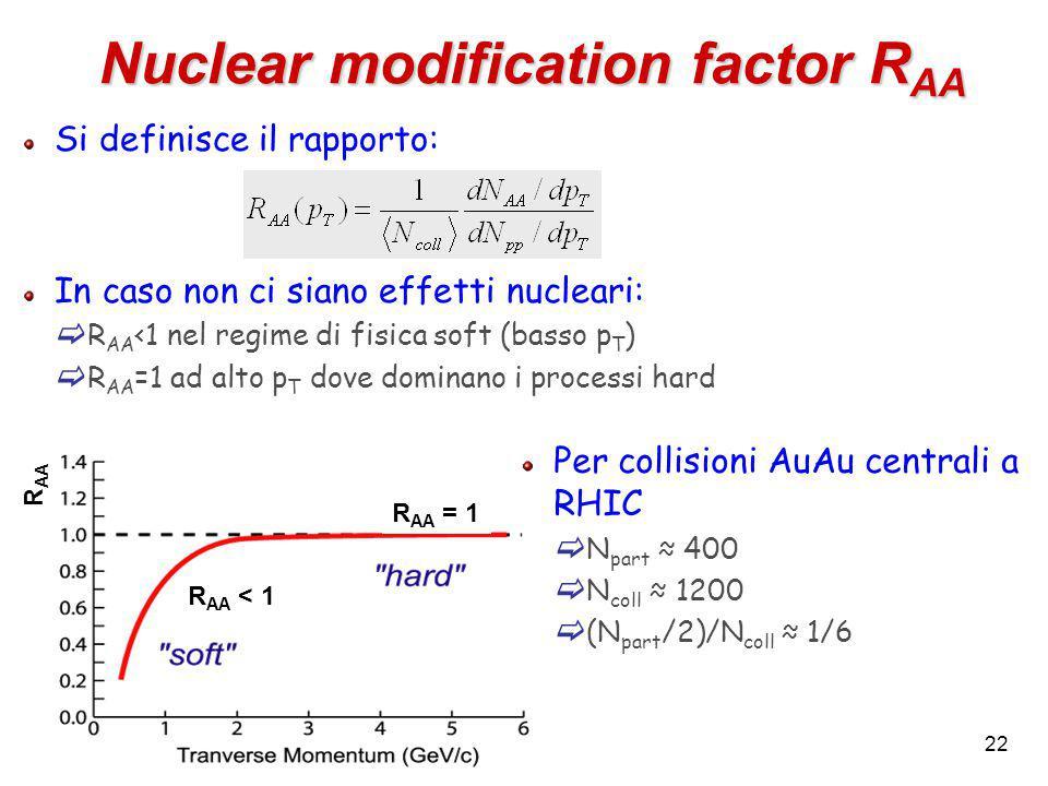 22 Si definisce il rapporto: In caso non ci siano effetti nucleari:  R AA <1 nel regime di fisica soft (basso p T )  R AA =1 ad alto p T dove dominano i processi hard Nuclear modification factor R AA Per collisioni AuAu centrali a RHIC  N part ≈ 400  N coll ≈ 1200  (N part /2)/N coll ≈ 1/6 R AA < 1 R AA = 1 R AA