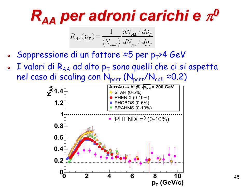 45 R AA per adroni carichi e  0 Soppressione di un fattore ≈5 per p T >4 GeV I valori di R AA ad alto p T sono quelli che ci si aspetta nel caso di scaling con N part (N part /N coll ≈0.2) PHENIX  0 (0-10%)