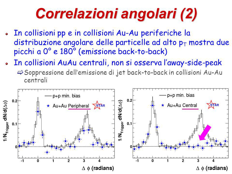 51 Correlazioni angolari (2) In collisioni pp e in collisioni Au-Au periferiche la distribuzione angolare delle particelle ad alto p T mostra due picchi a 0° e 180° (emissione back-to-back) In collisioni AuAu centrali, non si osserva l'away-side-peak  Soppressione dell'emissione di jet back-to-back in collisioni Au-Au centrali