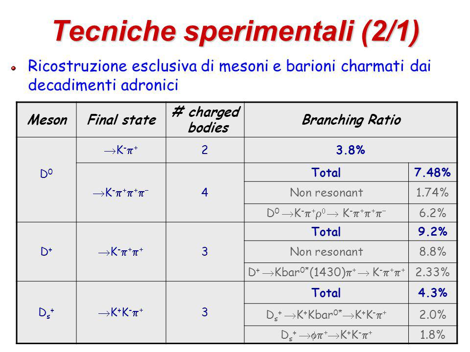 56 Tecniche sperimentali (2/1) Ricostruzione esclusiva di mesoni e barioni charmati dai decadimenti adronici MesonFinal state # charged bodies Branching Ratio D0D0 K-K- 23.8% K-K- 4 Total7.48% Non resonant1.74% D 0  K -      K -       6.2% D+D+ K-K- 3 Total9.2% Non resonant8.8% D +  Kbar 0* (1430)    K -     2.33% Ds+Ds+ K+K-K+K- 3 Total4.3% D s +  K + Kbar 0*  K + K -   2.0% D s +    K + K -   1.8%