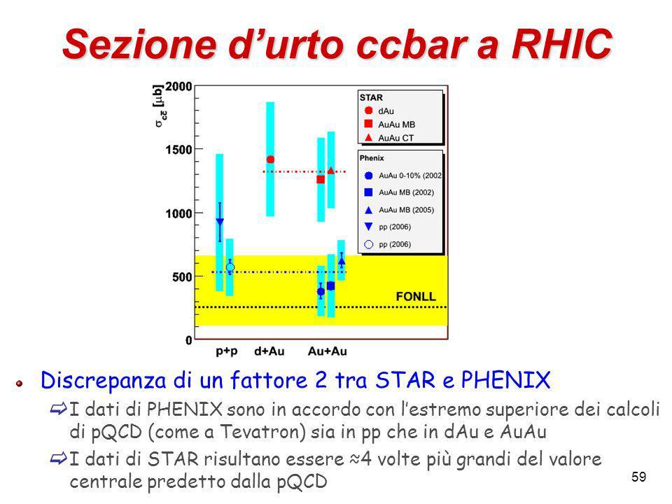59 Sezione d'urto ccbar a RHIC Discrepanza di un fattore 2 tra STAR e PHENIX  I dati di PHENIX sono in accordo con l'estremo superiore dei calcoli di pQCD (come a Tevatron) sia in pp che in dAu e AuAu  I dati di STAR risultano essere ≈4 volte più grandi del valore centrale predetto dalla pQCD