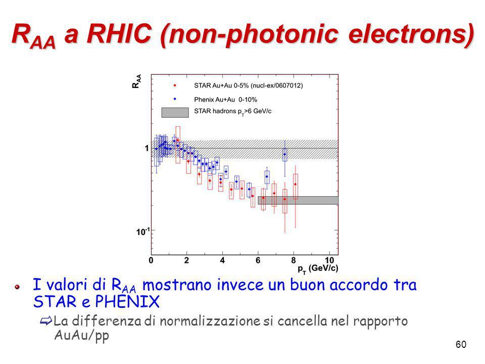 60 R AA a RHIC (non-photonic electrons) I valori di R AA mostrano invece un buon accordo tra STAR e PHENIX  La differenza di normalizzazione si cancella nel rapporto AuAu/pp