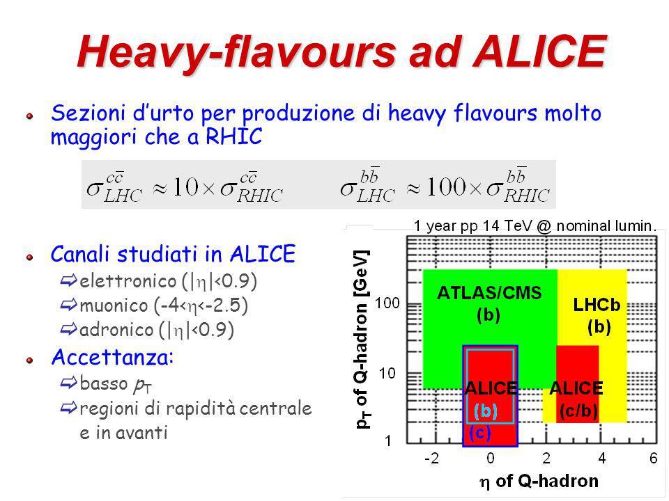 66 Heavy-flavours ad ALICE Sezioni d'urto per produzione di heavy flavours molto maggiori che a RHIC Canali studiati in ALICE  elettronico (|  |<0.9)  muonico (-4<  <-2.5)  adronico (|  |<0.9) Accettanza:  basso p T  regioni di rapidità centrale e in avanti