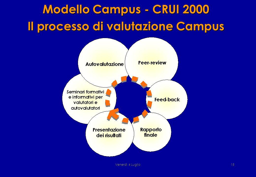Venerdì 4 Luglio15 Modello Campus - CRUI 2000 Il processo di valutazione Campus