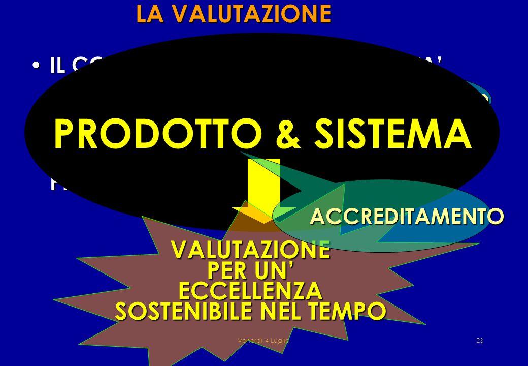 Venerdì 4 Luglio23 LA VALUTAZIONE IL CONTROLLO DEL SISTEMA (QUALITA' SISTEMA) IL CONTROLLO DEL SISTEMA (QUALITA' SISTEMA) IL CONTROLLO DEI RISULTATI (QUALITA' PRODOTTO) IL CONTROLLO DEI RISULTATI (QUALITA' PRODOTTO) CERTIFICAZIONE ISO PRODOTTO & SISTEMA VALUTAZIONE PER UN' ECCELLENZA SOSTENIBILE NEL TEMPO ACCREDITAMENTO