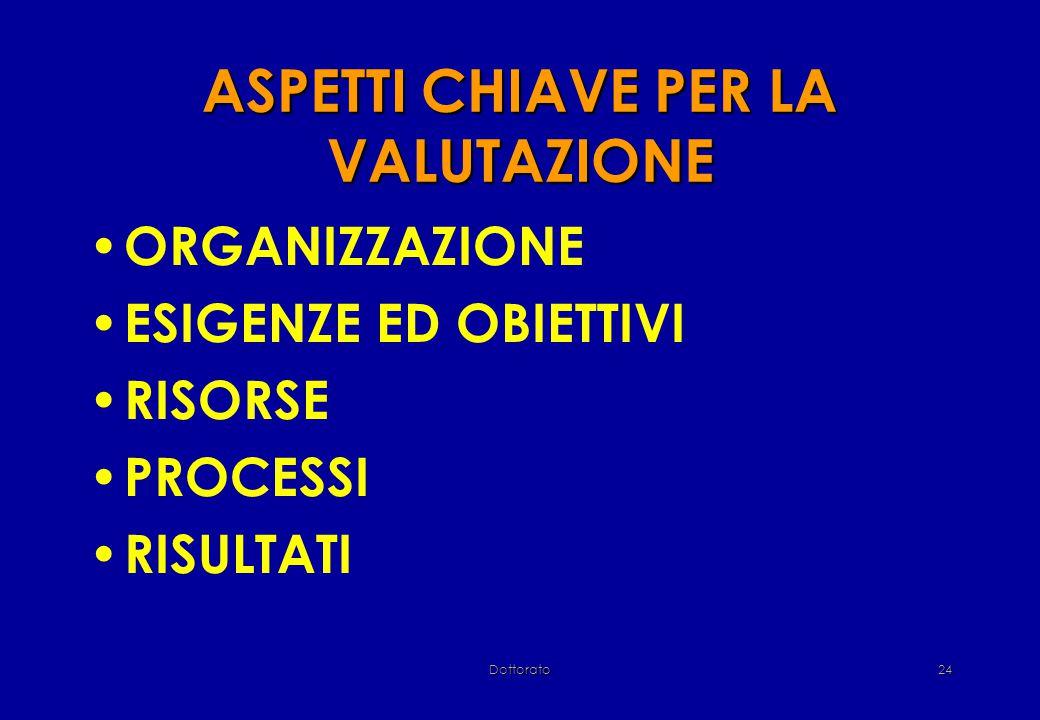 Dottorato24 ASPETTI CHIAVE PER LA VALUTAZIONE ORGANIZZAZIONE ESIGENZE ED OBIETTIVI RISORSE PROCESSI RISULTATI