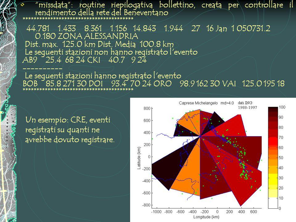 missdata : routine riepilogativa bollettino, creata per controllare il rendimento della rete del Beneventano **************************************** 44.781 1.433 8.361 1.156 14.843 1.944 27 16 Jan 1 050731.2 0.180 ZONA ALESSANDRIA Dist.