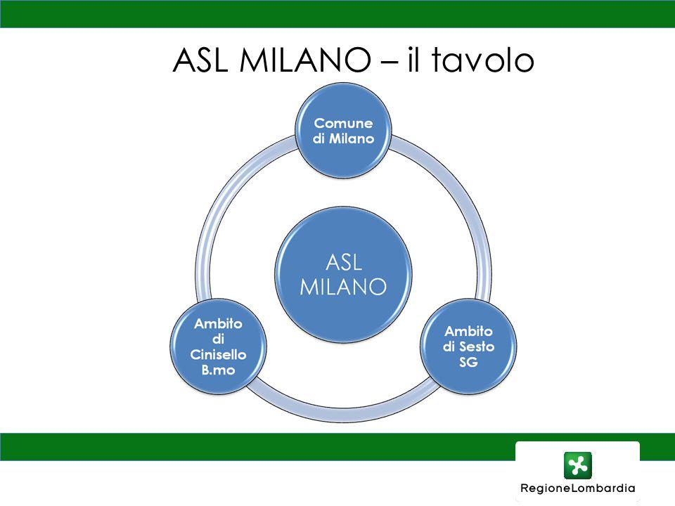 ASL MILANO – il tavolo