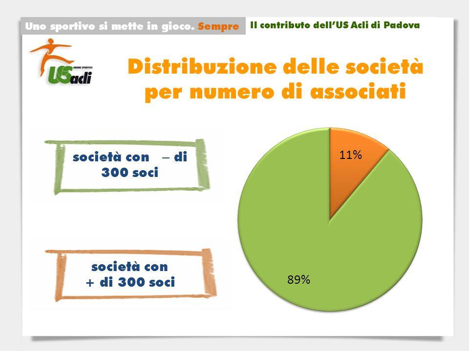 Distribuzione delle società per numero di associati Uno sportivo si mette in gioco.