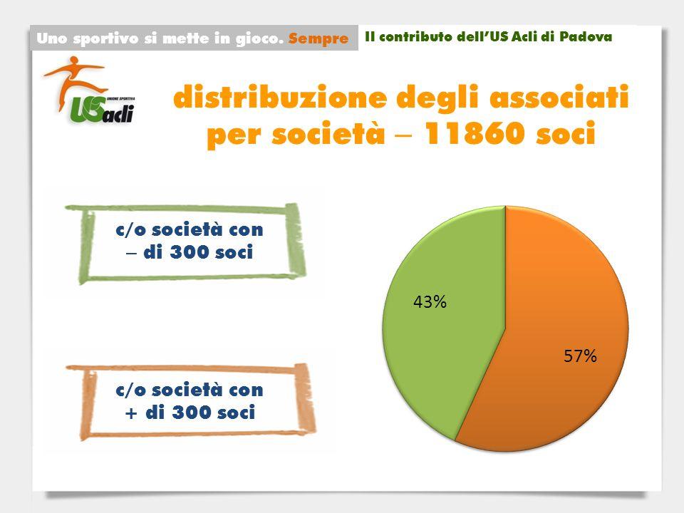 distribuzione degli associati per società – 11860 soci Uno sportivo si mette in gioco.