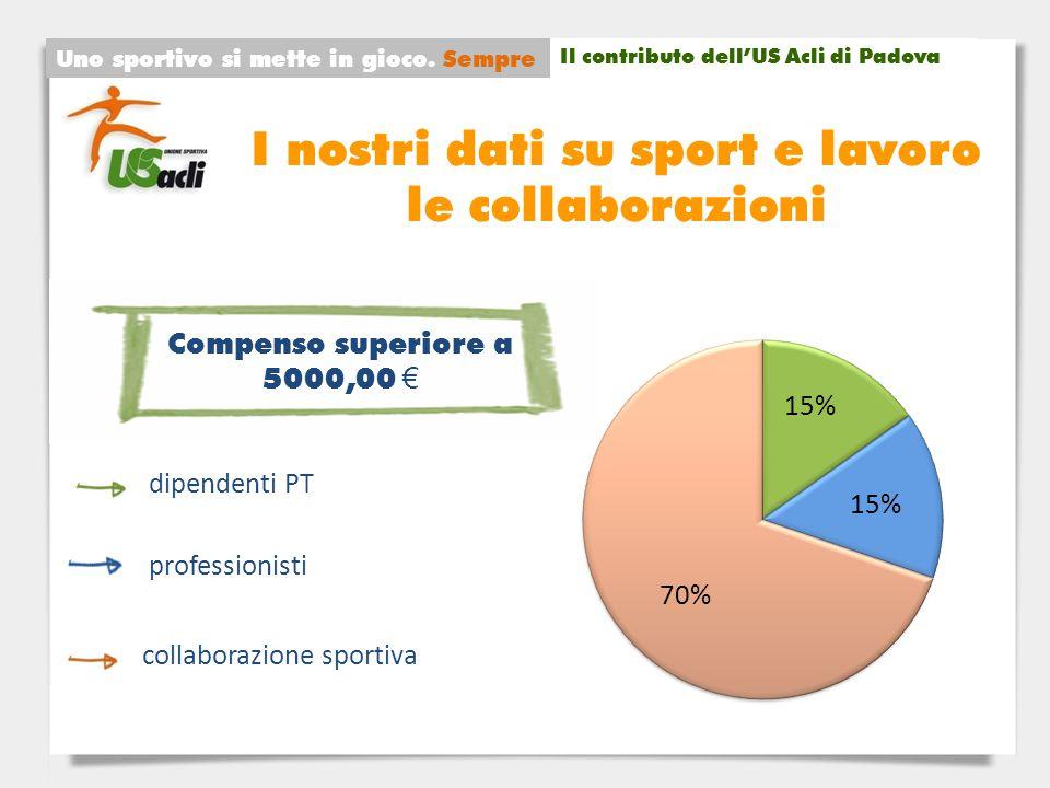 I nostri dati su sport e lavoro le collaborazioni Uno sportivo si mette in gioco.