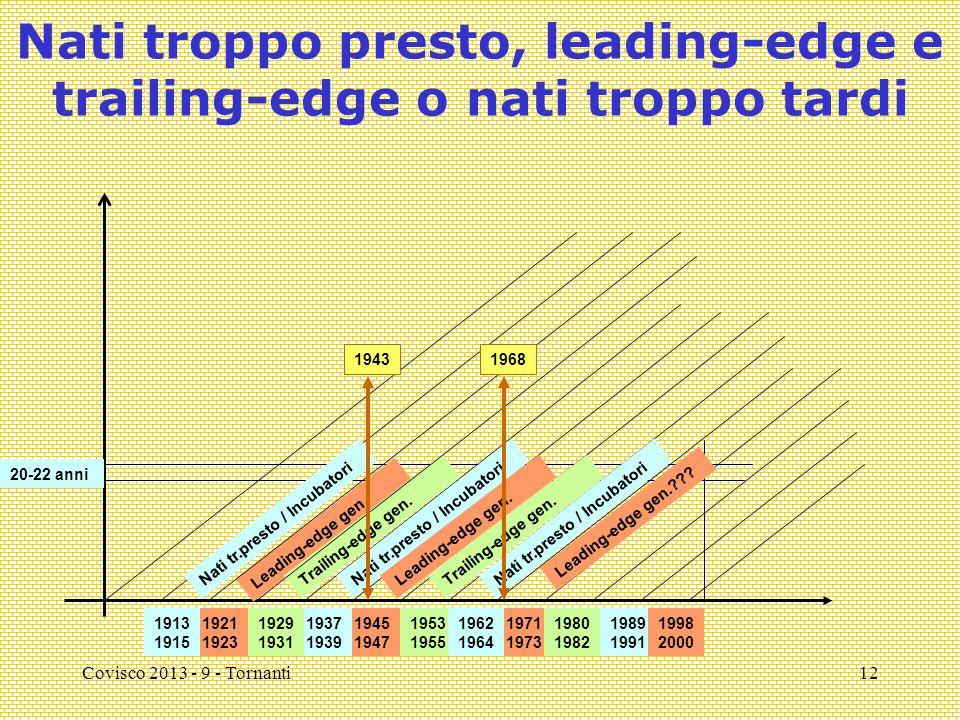 Covisco 2013 - 9 - Tornanti12 Nati troppo presto, leading-edge e trailing-edge o nati troppo tardi Leading-edge gen. Trailing-edge gen. Nati tr.presto