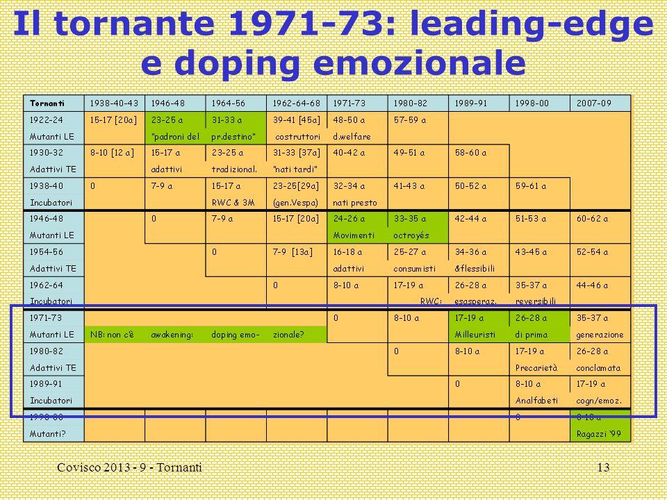 Covisco 2013 - 9 - Tornanti13 Il tornante 1971-73: leading-edge e doping emozionale