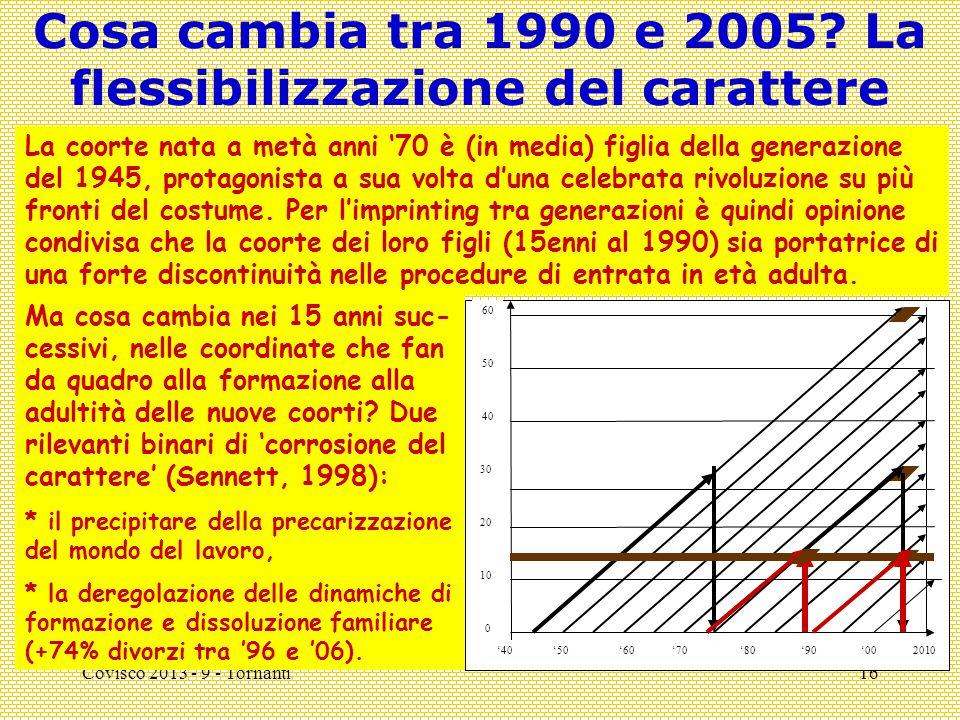 Covisco 2013 - 9 - Tornanti16 Cosa cambia tra 1990 e 2005? La flessibilizzazione del carattere '40 10 20 30 0 '50 40 50 60 '602010'70'80'90'00 La coor