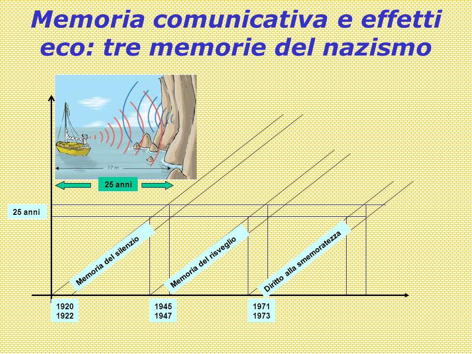 Memoria comunicativa e effetti eco: tre memorie del nazismo Memoria del silenzio Memoria del risveglio Diritto alla smemoratezza 1920 1922 25 anni 1945 1947 1971 1973 25 anni