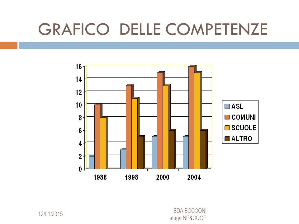 GRAFICO DELLE COMPETENZE 12/01/2015 SDA BOCCONI stage NP&COOP 10