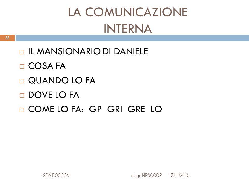 LA COMUNICAZIONE INTERNA 12/01/2015SDA BOCCONI stage NP&COOP 22  IL MANSIONARIO DI DANIELE  COSA FA  QUANDO LO FA  DOVE LO FA  COME LO FA: GP GRI GRE LO