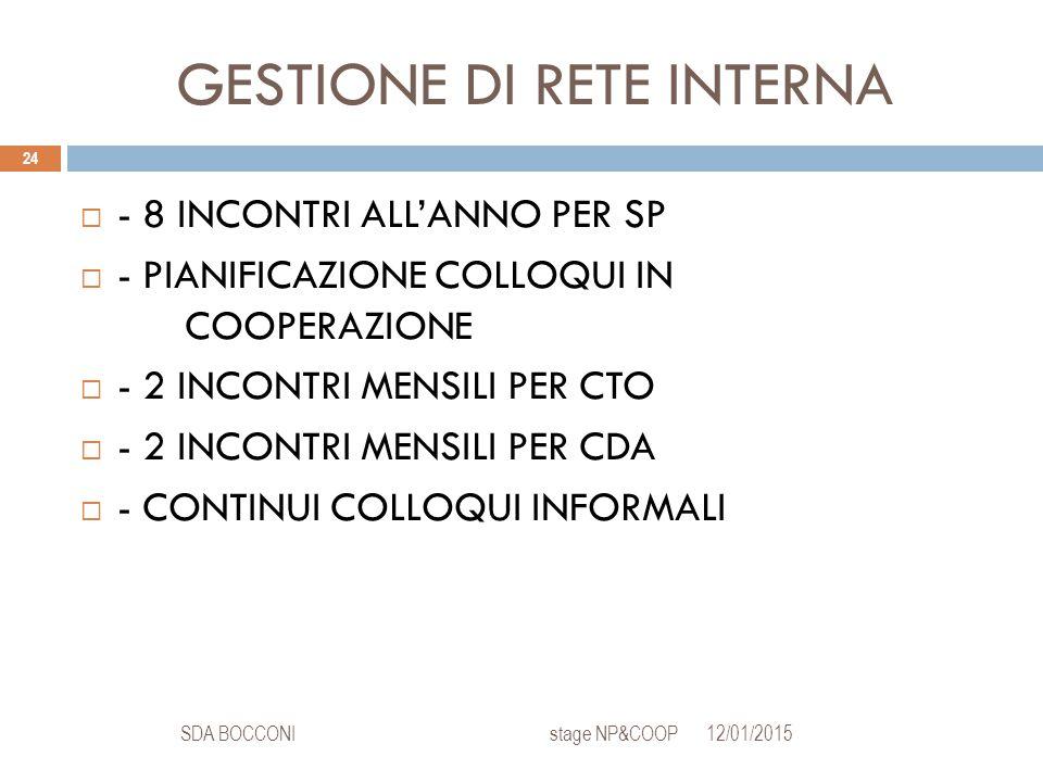 GESTIONE DI RETE INTERNA 12/01/2015SDA BOCCONI stage NP&COOP 24  - 8 INCONTRI ALL'ANNO PER SP  - PIANIFICAZIONE COLLOQUI IN COOPERAZIONE  - 2 INCON