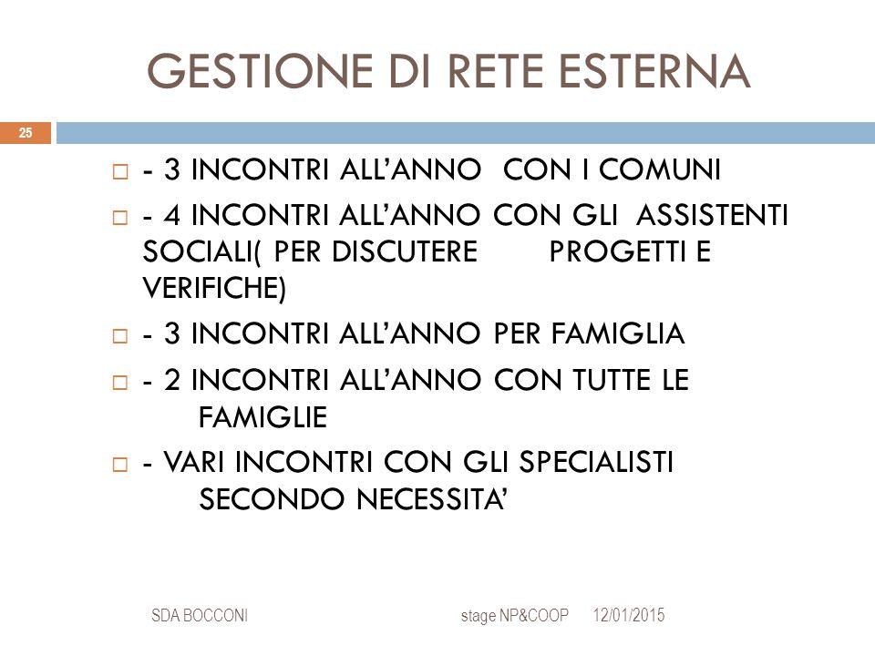 GESTIONE DI RETE ESTERNA 12/01/2015SDA BOCCONI stage NP&COOP 25  - 3 INCONTRI ALL'ANNO CON I COMUNI  - 4 INCONTRI ALL'ANNO CON GLI ASSISTENTI SOCIAL