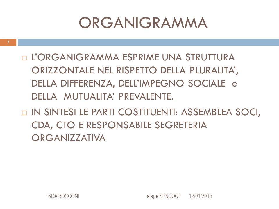 ORGANIGRAMMA 12/01/2015SDA BOCCONI stage NP&COOP 7  L'ORGANIGRAMMA ESPRIME UNA STRUTTURA ORIZZONTALE NEL RISPETTO DELLA PLURALITA', DELLA DIFFERENZA, DELL'IMPEGNO SOCIALE e DELLA MUTUALITA' PREVALENTE.
