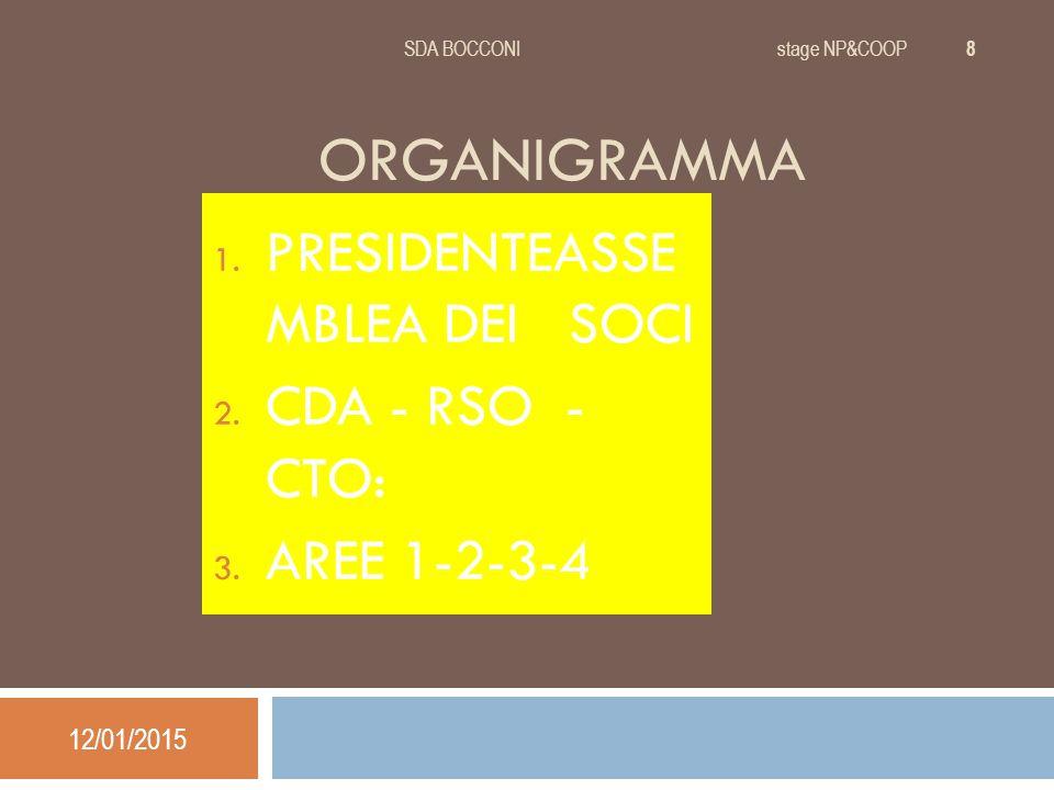 ORGANIGRAMMA 1. PRESIDENTEASSE MBLEA DEI SOCI 2. CDA - RSO - CTO: 3.