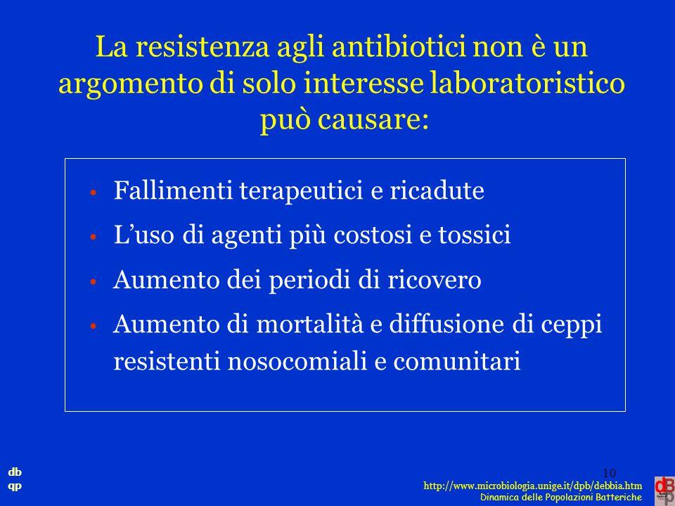db qp Dinamica delle Popolazioni Batteriche http://www.microbiologia.unige.it/dpb/debbia.htm La resistenza agli antibiotici non è un argomento di solo