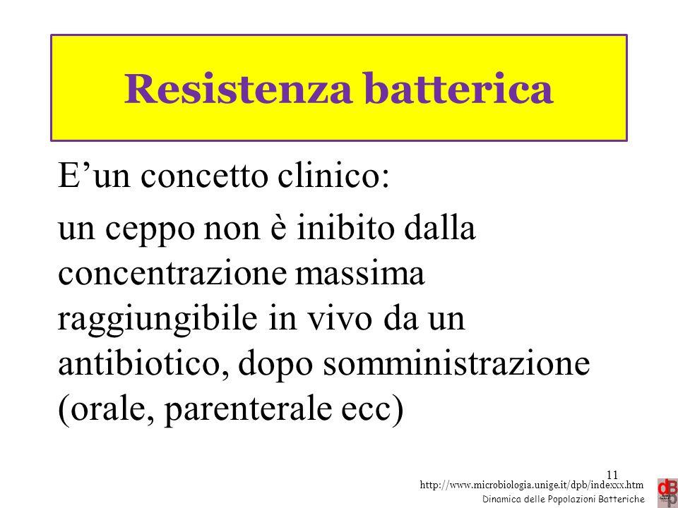 http://www.microbiologia.unige.it/dpb/indexxx.htm Dinamica delle Popolazioni Batteriche Resistenza batterica E'un concetto clinico: un ceppo non è ini