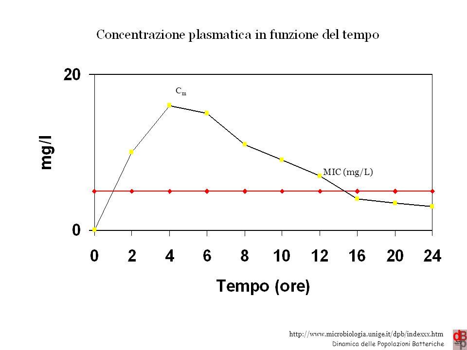 http://www.microbiologia.unige.it/dpb/indexxx.htm Dinamica delle Popolazioni Batteriche MIC (mg/L) C max