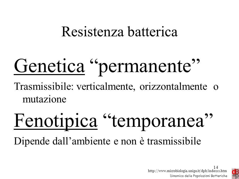 """http://www.microbiologia.unige.it/dpb/indexxx.htm Dinamica delle Popolazioni Batteriche Resistenza batterica Genetica """"permanente"""" Trasmissibile: vert"""