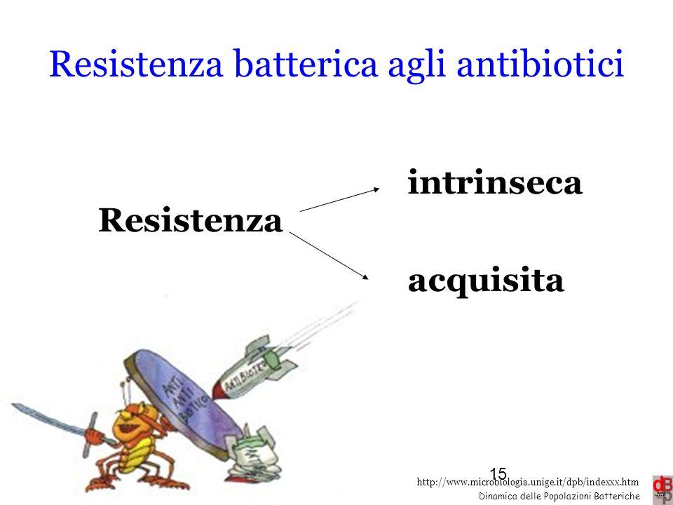 http://www.microbiologia.unige.it/dpb/indexxx.htm Dinamica delle Popolazioni Batteriche Resistenza batterica agli antibiotici Resistenza intrinseca ac