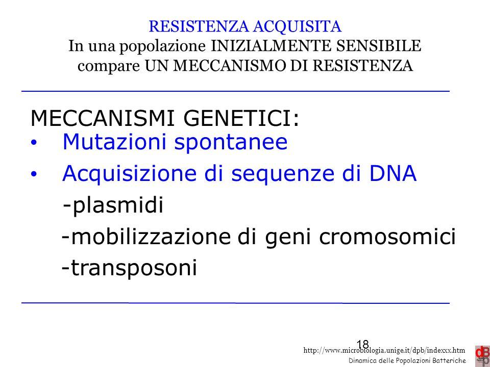 http://www.microbiologia.unige.it/dpb/indexxx.htm Dinamica delle Popolazioni Batteriche RESISTENZA ACQUISITA In una popolazione INIZIALMENTE SENSIBILE