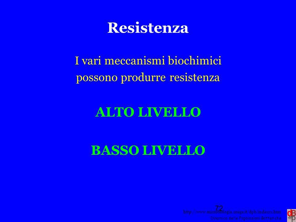 http://www.microbiologia.unige.it/dpb/indexxx.htm Dinamica delle Popolazioni Batteriche Resistenza I vari meccanismi biochimici possono produrre resis