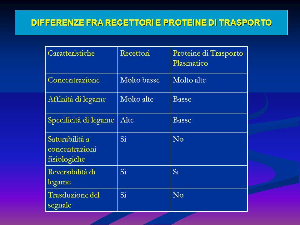 Recettori ormonali Di superficie o Di membrana per ormoni idrosolubili Di superficie o Di membrana per ormoni idrosolubili Intracellulari o Nucleari per ormoni liposolubili (steroidei e tiroidei) Intracellulari o Nucleari per ormoni liposolubili (steroidei e tiroidei)