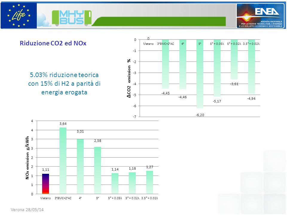 5.03% riduzione teorica con 15% di H2 a parità di energia erogata Verona 28/05/14 Riduzione CO2 ed NOx