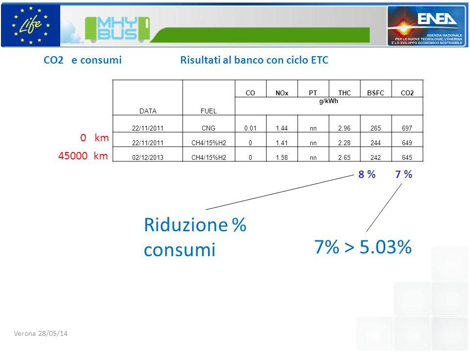 CO2 e consumi Risultati al banco con ciclo ETC 7% > 5.03% Riduzione % consumi DATAFUEL CONOxPTTHCBSFCCO2 g/kWh 22/11/2011CNG0.011.44nn2.96265697 22/11/2011CH4/15%H201.41nn2.28244649 02/12/2013CH4/15%H201.58nn2.65242645 7 %8 % Verona 28/05/14 0 km 45000 km