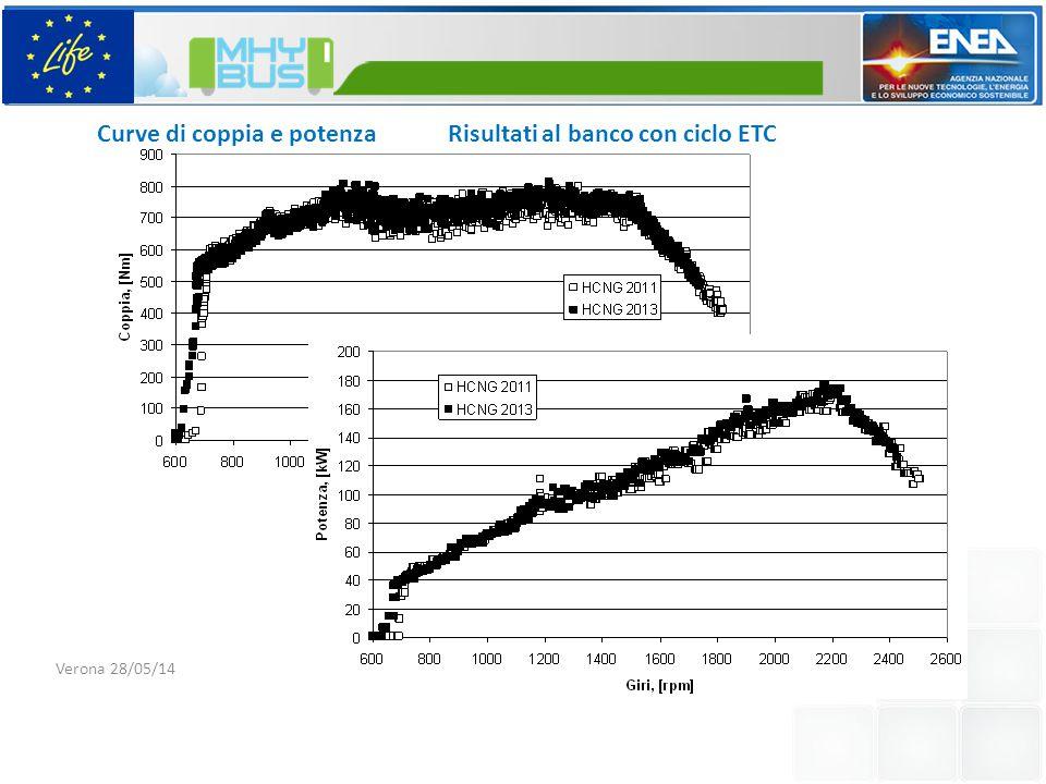 Curve di coppia e potenza Risultati al banco con ciclo ETC Verona 28/05/14