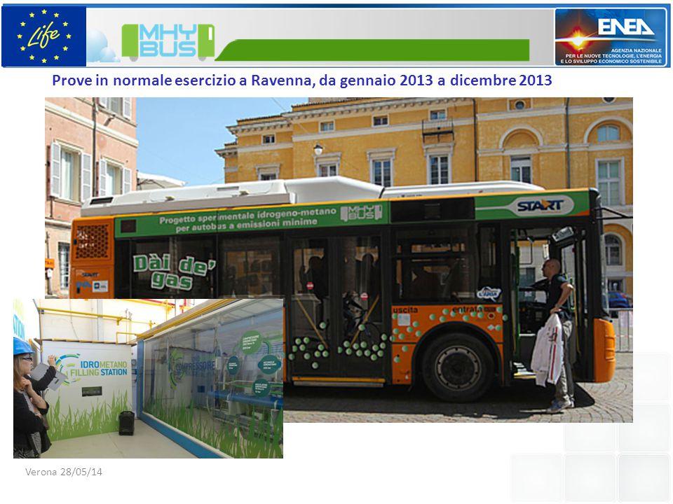 Prove in normale esercizio a Ravenna, da gennaio 2013 a dicembre 2013
