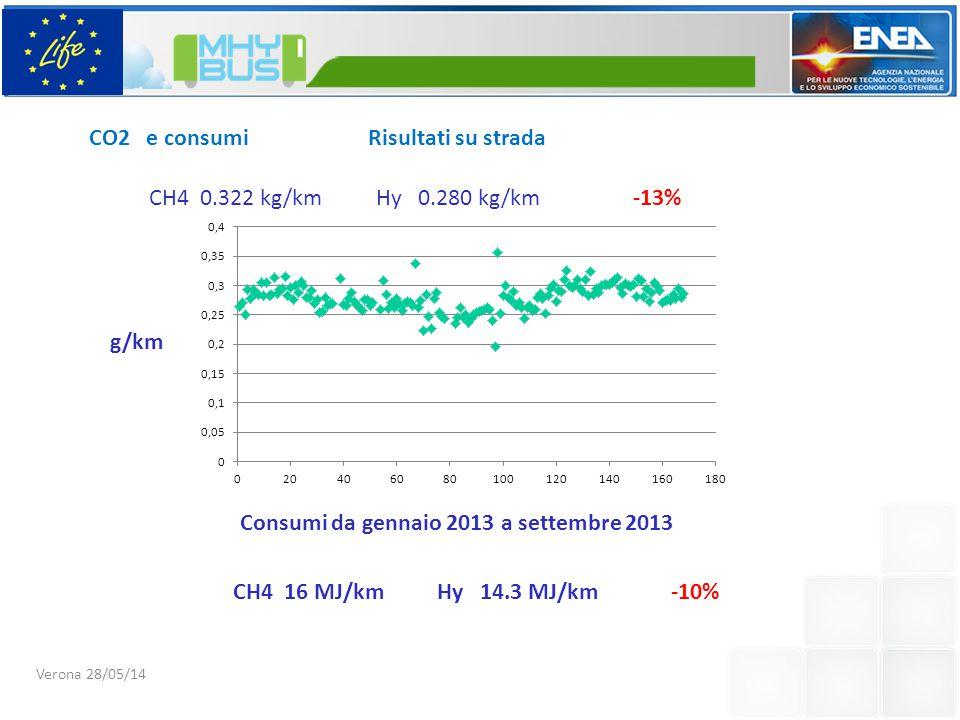 CO2 e consumi Risultati su strada Consumi da gennaio 2013 a settembre 2013 Kg/km Hy 0.280 kg/kmCH4 0.322 kg/km-13% Verona 28/05/14 CH4 16 MJ/kmHy 14.3 MJ/km-10%